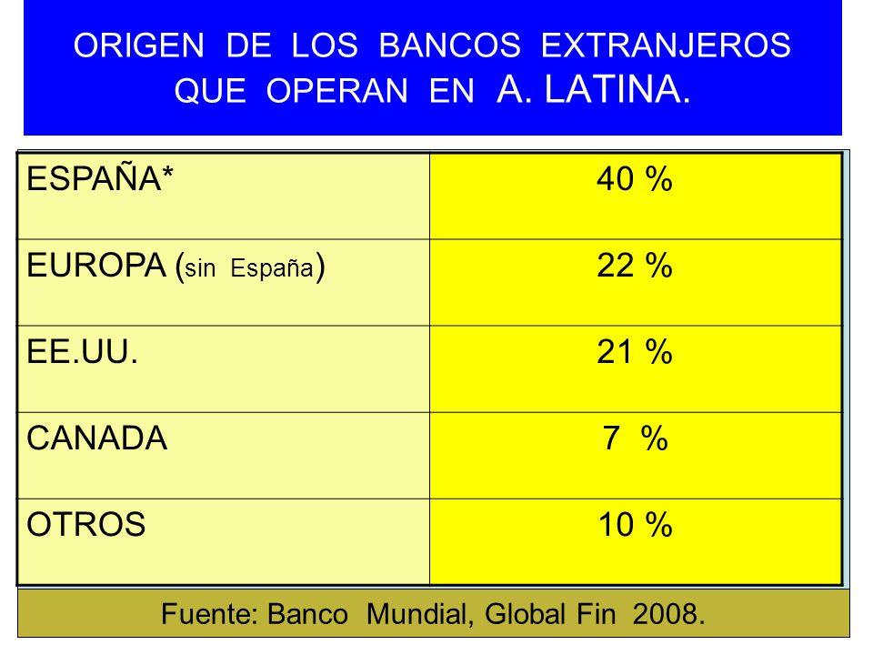 ORIGEN DE LOS BANCOS EXTRANJEROS QUE OPERAN EN A. LATINA.
