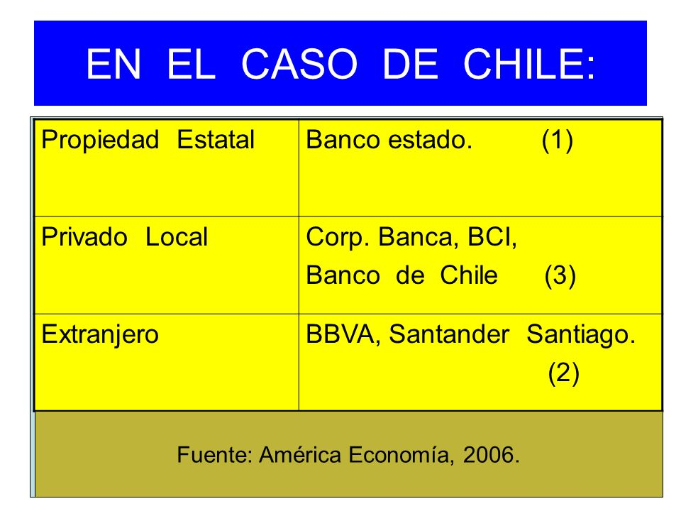 Fuente: América Economía, 2006.