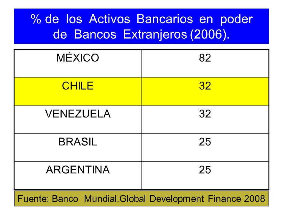 % de los Activos Bancarios en poder de Bancos Extranjeros (2006).