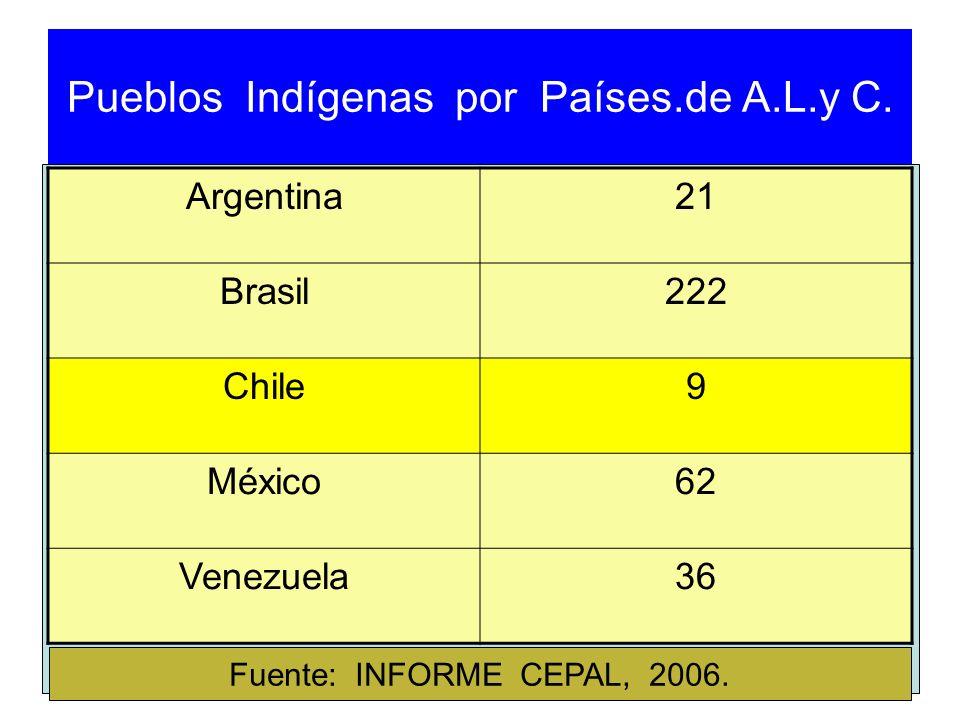 Pueblos Indígenas por Países.de A.L.y C.