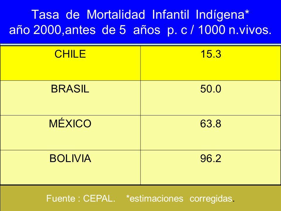 Fuente : CEPAL. *estimaciones corregidas.