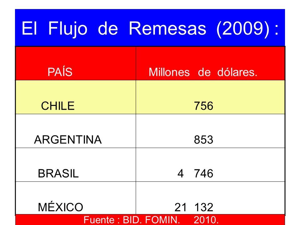El Flujo de Remesas (2009) : PAÍS Millones de dólares. CHILE 756