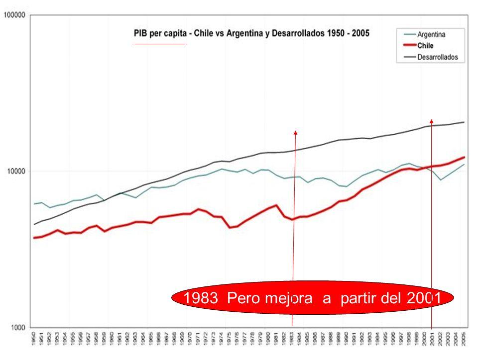 1983 Pero mejora a partir del 2001