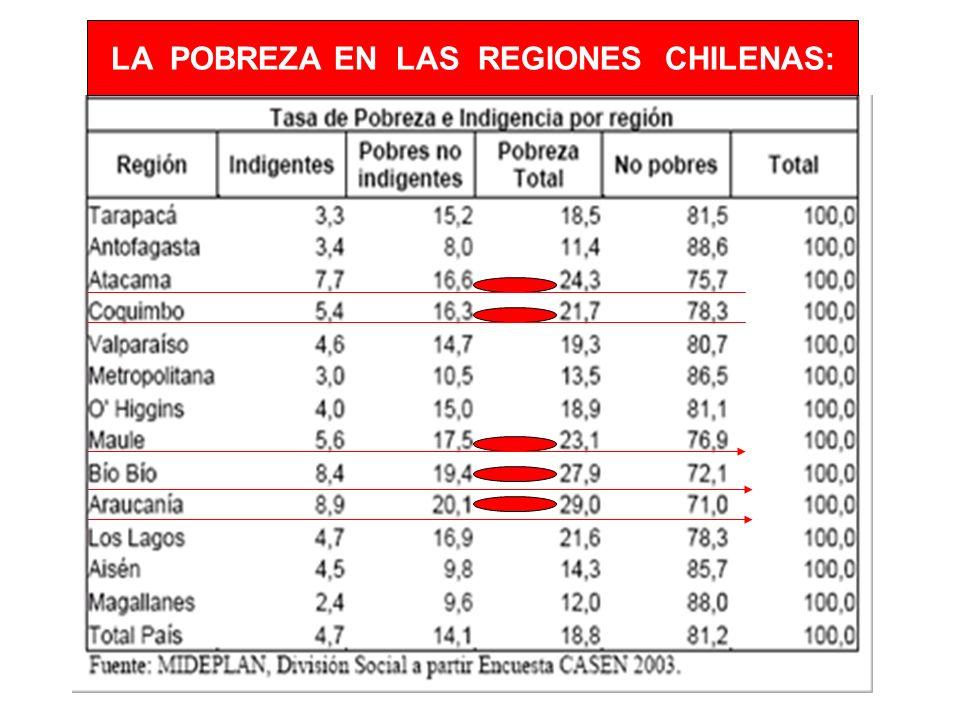 LA POBREZA EN LAS REGIONES CHILENAS: