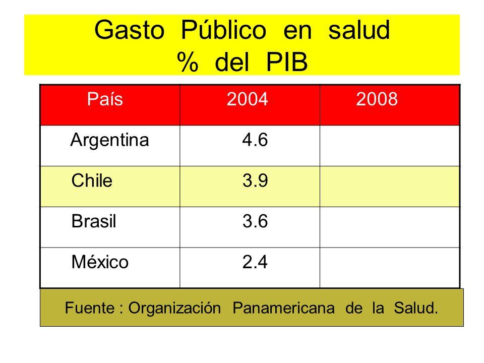 Gasto Público en salud % del PIB
