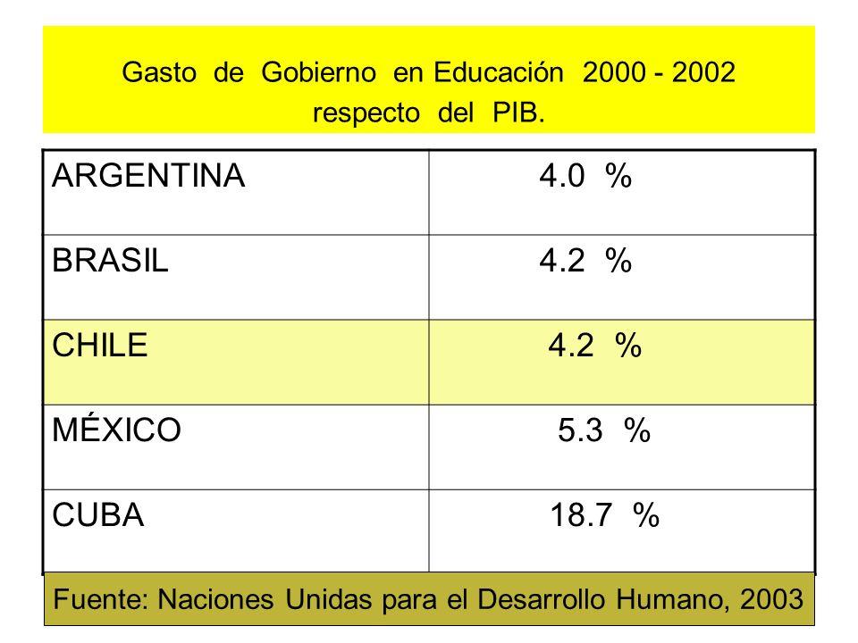 Gasto de Gobierno en Educación 2000 - 2002 respecto del PIB.