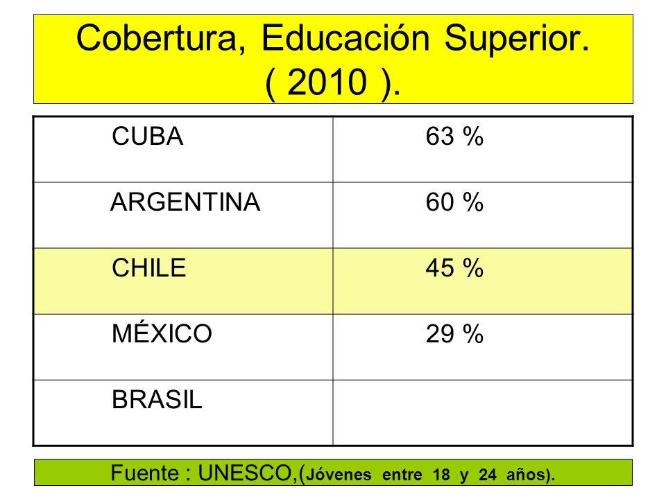 Cobertura, Educación Superior. ( 2010 ).