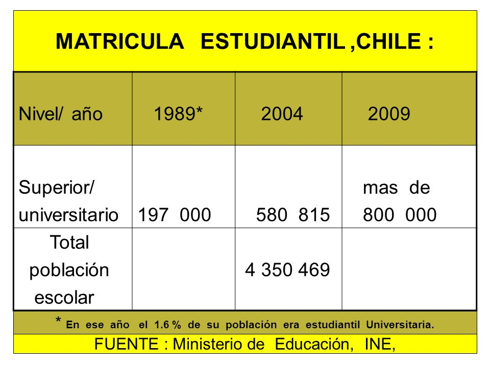 MATRICULA ESTUDIANTIL ,CHILE :