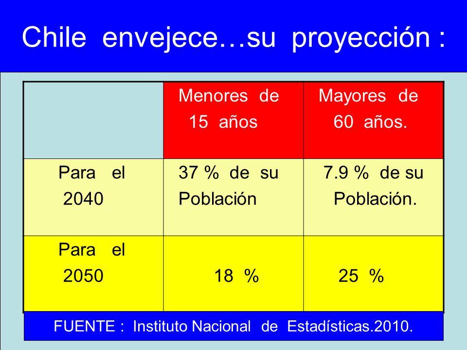 Chile envejece…su proyección :
