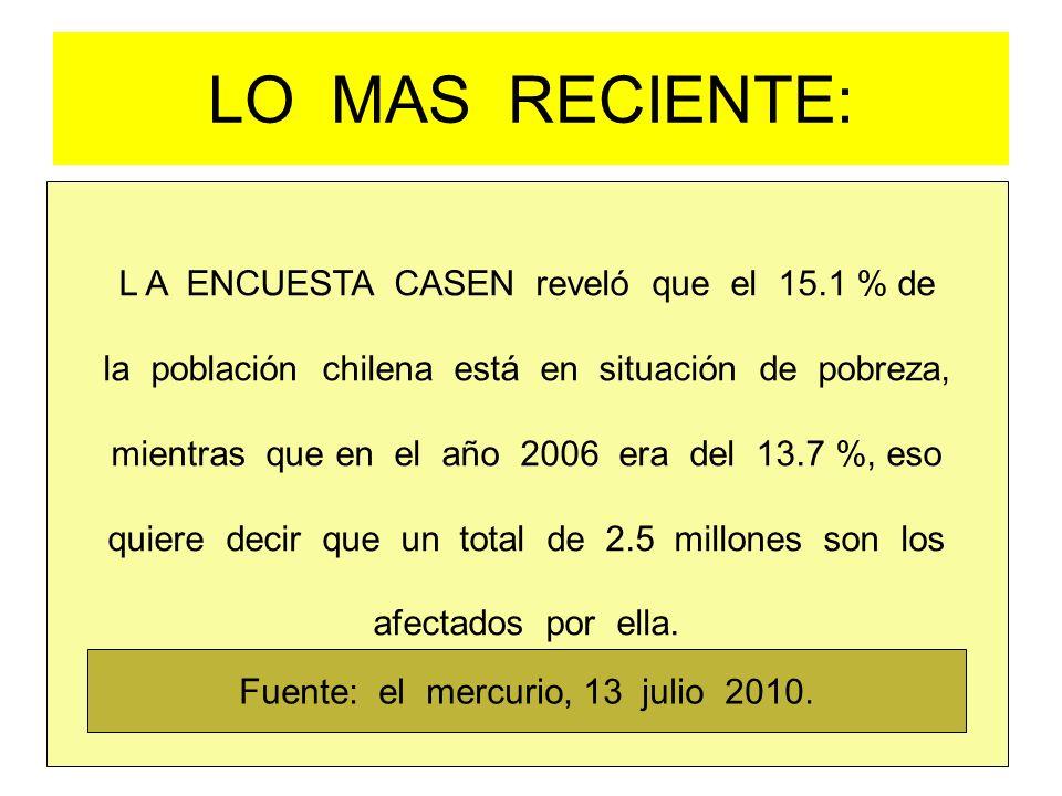 LO MAS RECIENTE: L A ENCUESTA CASEN reveló que el 15.1 % de