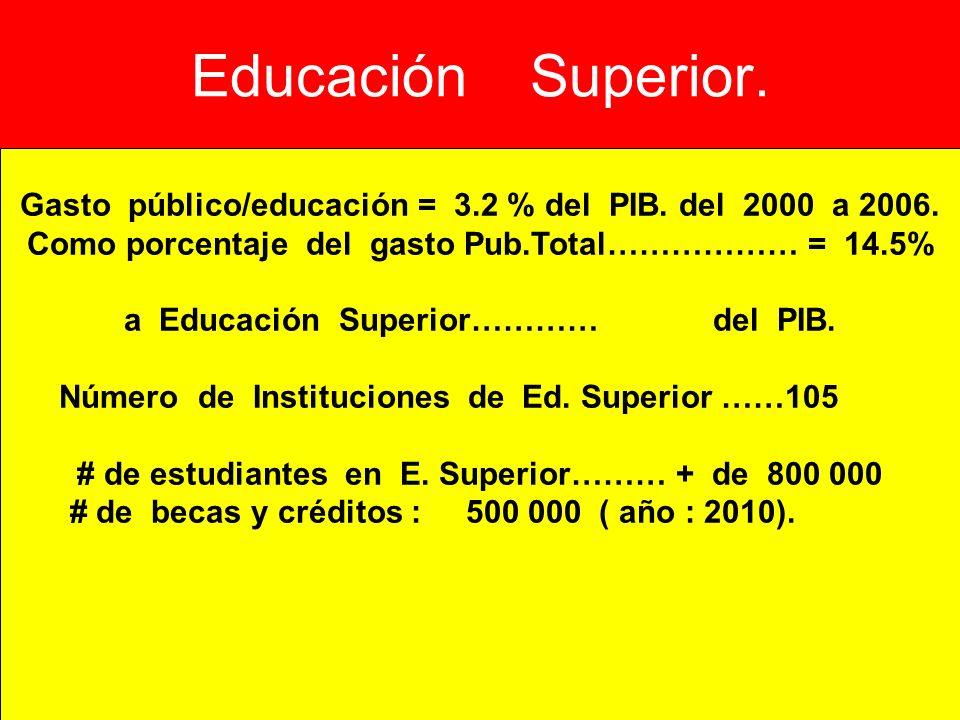 Educación Superior. Gasto público/educación = 3.2 % del PIB. del 2000 a 2006. Como porcentaje del gasto Pub.Total……………… = 14.5%