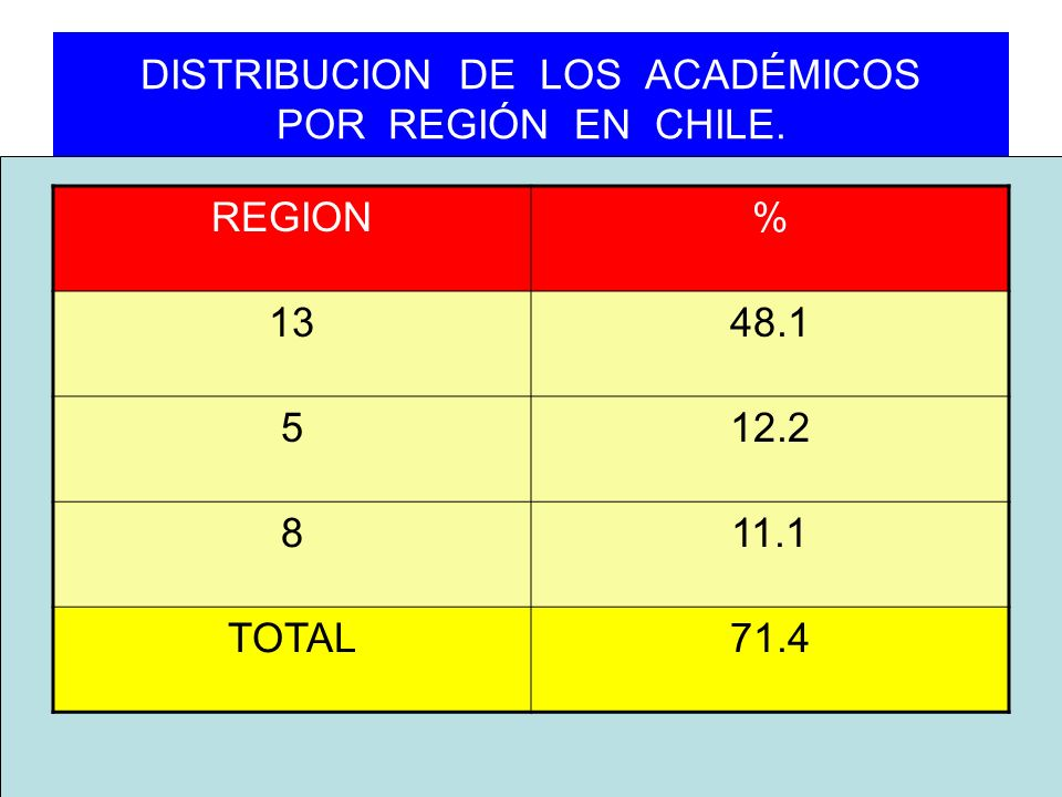 DISTRIBUCION DE LOS ACADÉMICOS POR REGIÓN EN CHILE.