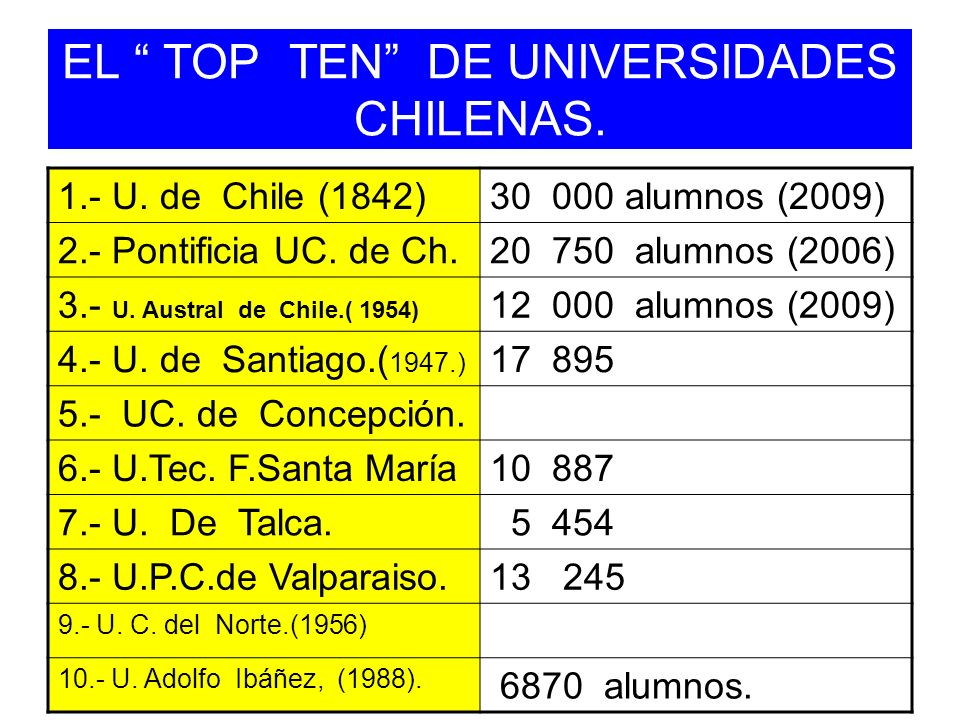 EL TOP TEN DE UNIVERSIDADES CHILENAS.