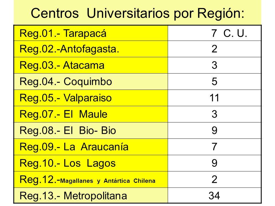 Centros Universitarios por Región: