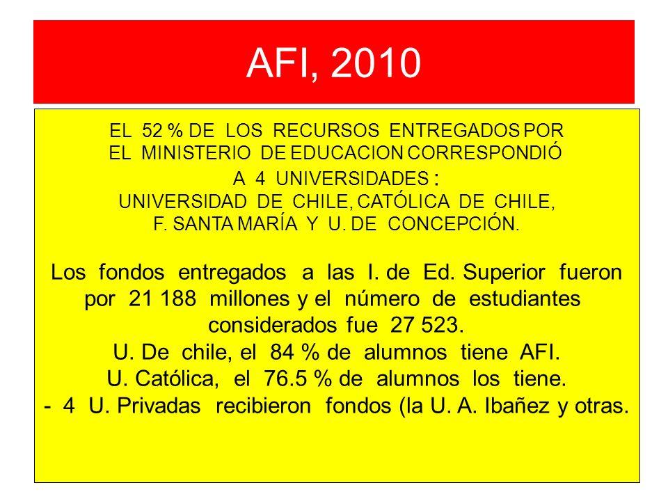 AFI, 2010 Los fondos entregados a las I. de Ed. Superior fueron