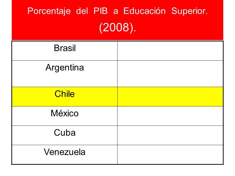 Porcentaje del PIB a Educación Superior. (2008).