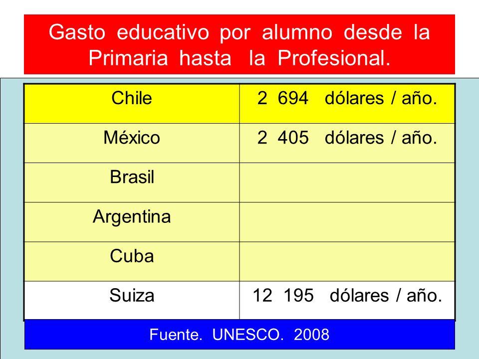 Gasto educativo por alumno desde la Primaria hasta la Profesional.