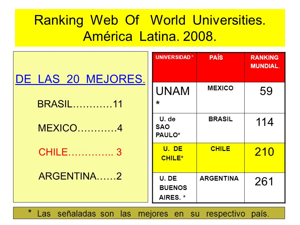 Ranking Web Of World Universities. América Latina. 2008.