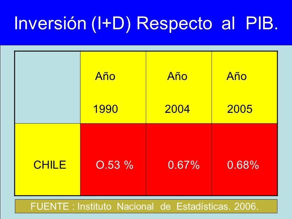 Inversión (I+D) Respecto al PIB.