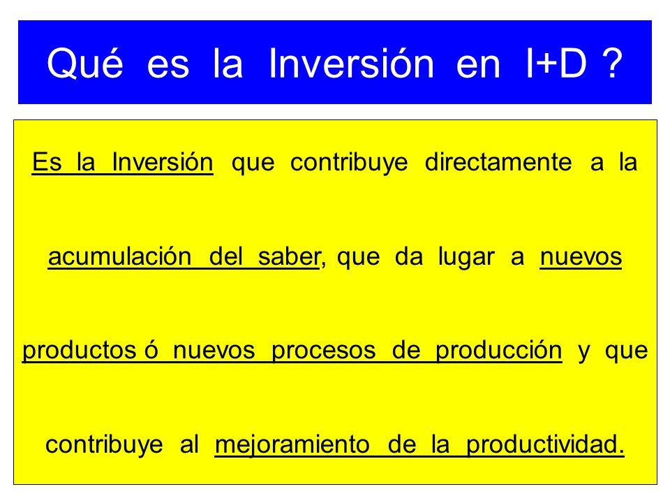 Qué es la Inversión en I+D
