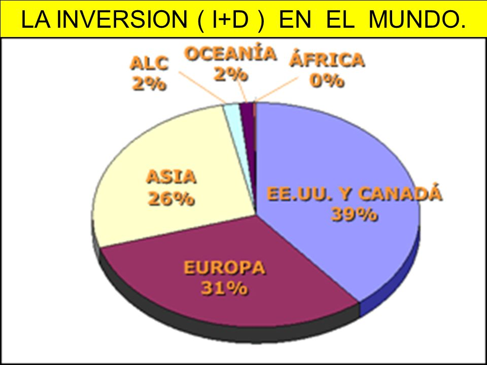 LA INVERSION ( I+D ) EN EL MUNDO.