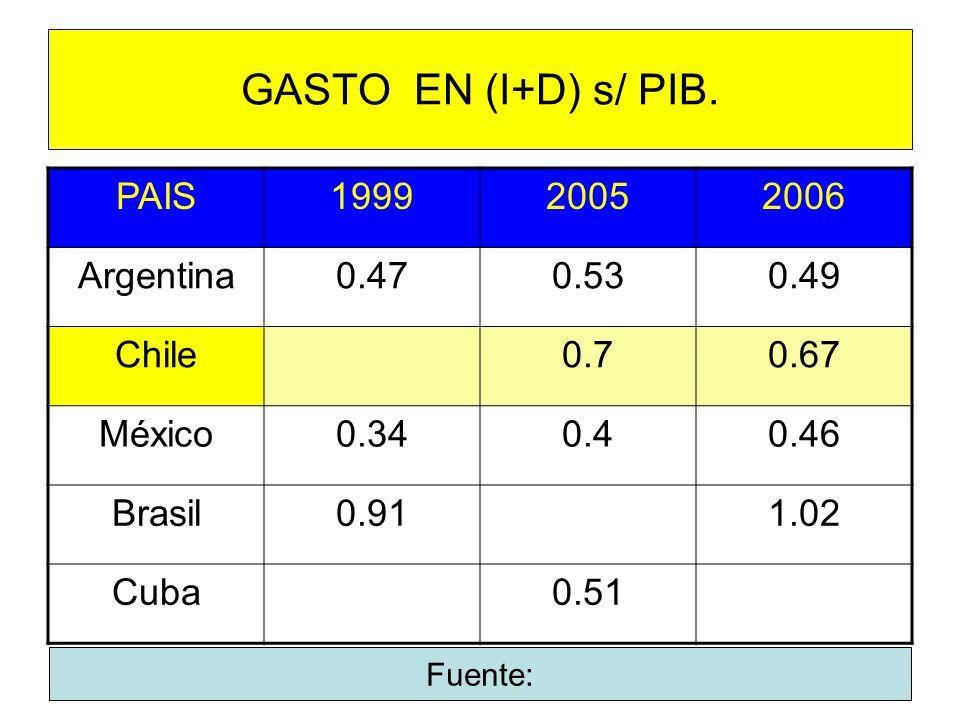 GASTO EN (I+D) s/ PIB. PAIS 1999 2005 2006 Argentina 0.47 0.53 0.49