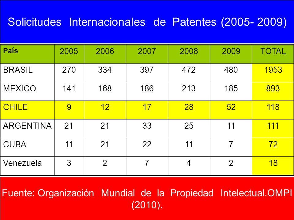 Solicitudes Internacionales de Patentes (2005- 2009)