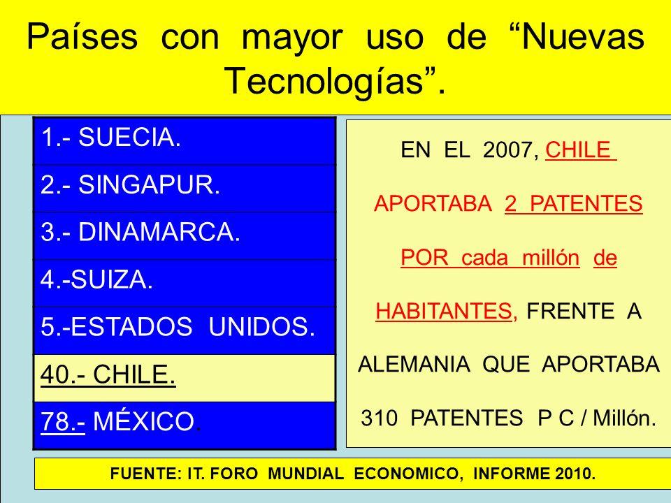 Países con mayor uso de Nuevas Tecnologías .