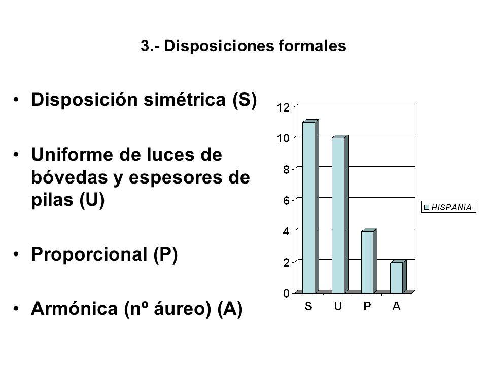 3.- Disposiciones formales