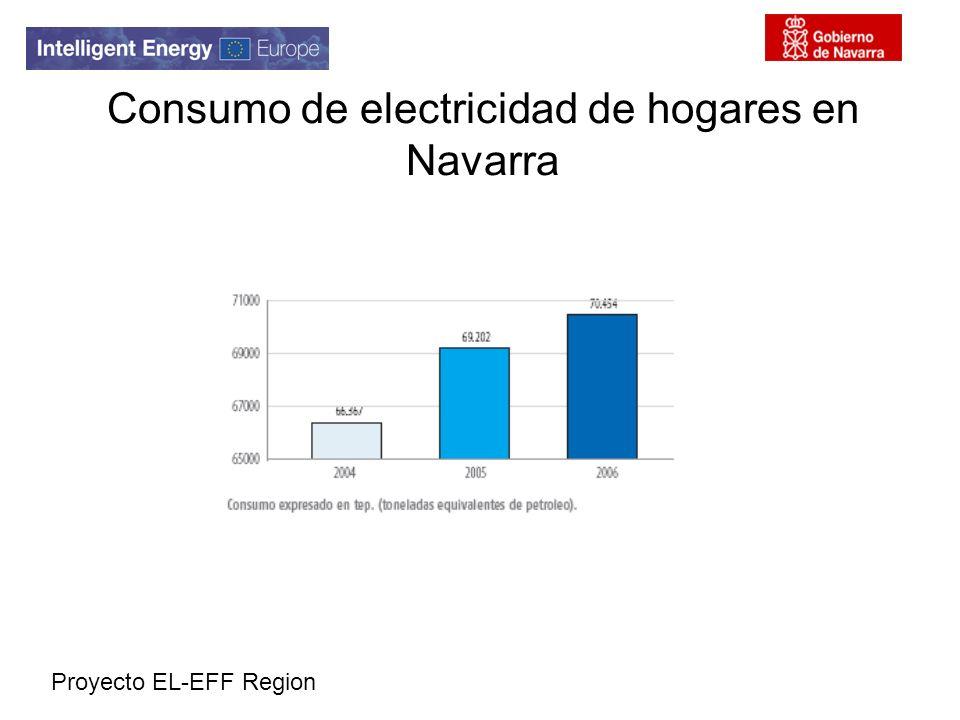 Consumo de electricidad de hogares en Navarra