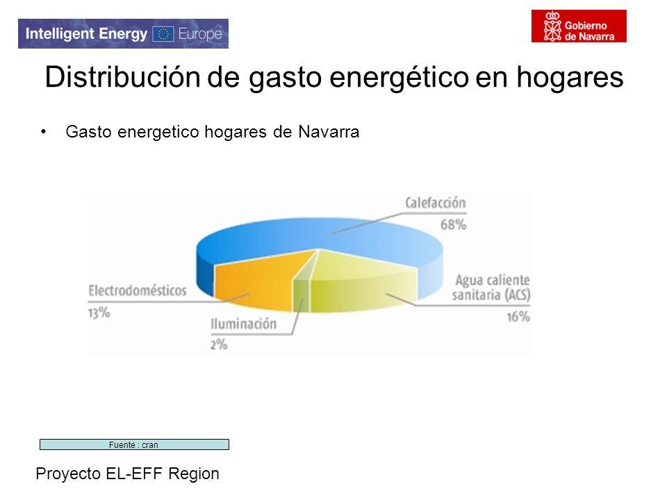 Distribución de gasto energético en hogares