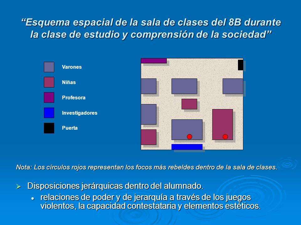Esquema espacial de la sala de clases del 8B durante la clase de estudio y comprensión de la sociedad