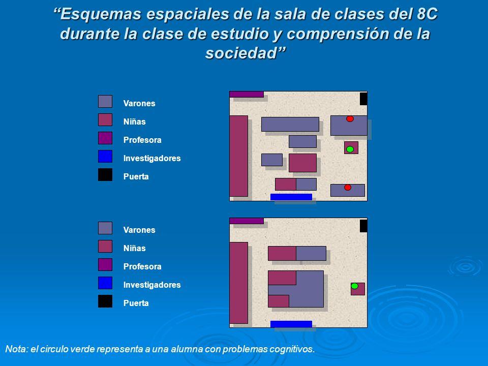 Esquemas espaciales de la sala de clases del 8C durante la clase de estudio y comprensión de la sociedad