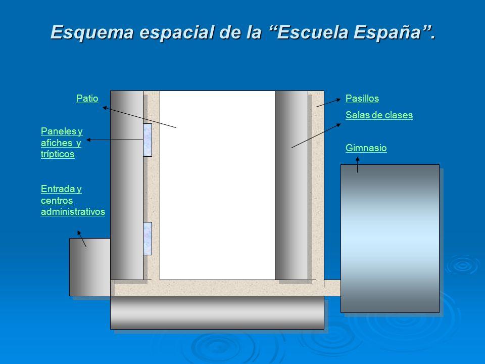 Esquema espacial de la Escuela España .