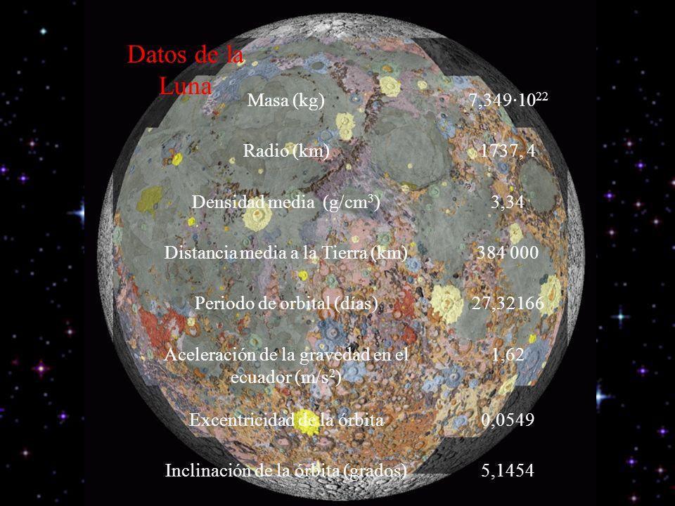 Datos de la Luna Masa (kg) 7,349·1022 Radio (km) 1737, 4