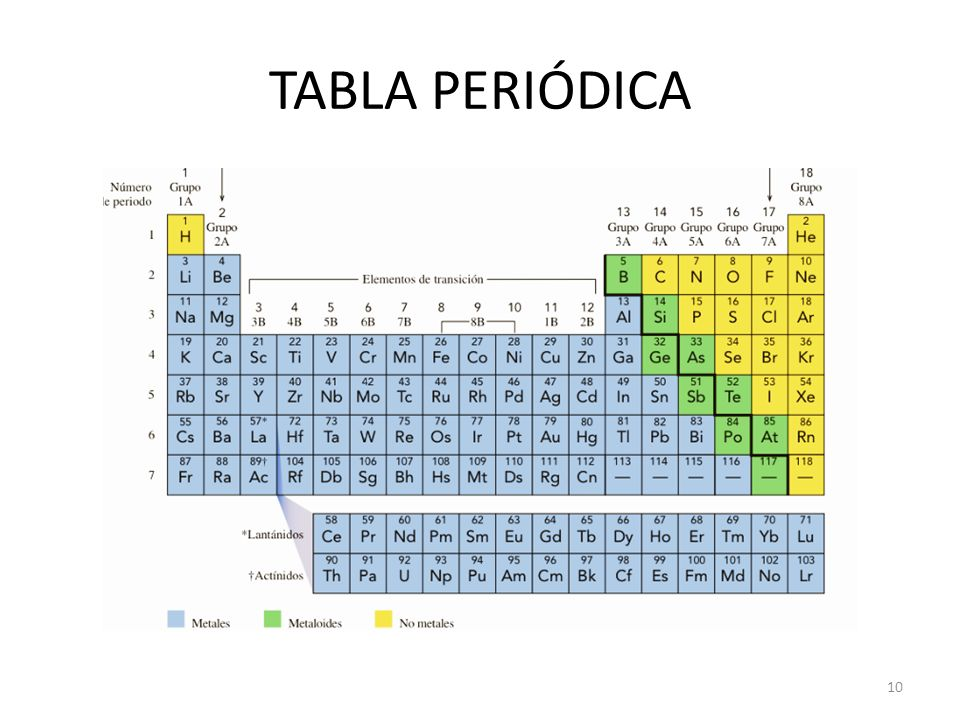 Semana 1 estructura atmica y tabla peridica qumica ppt video 10 tabla peridica urtaz Image collections
