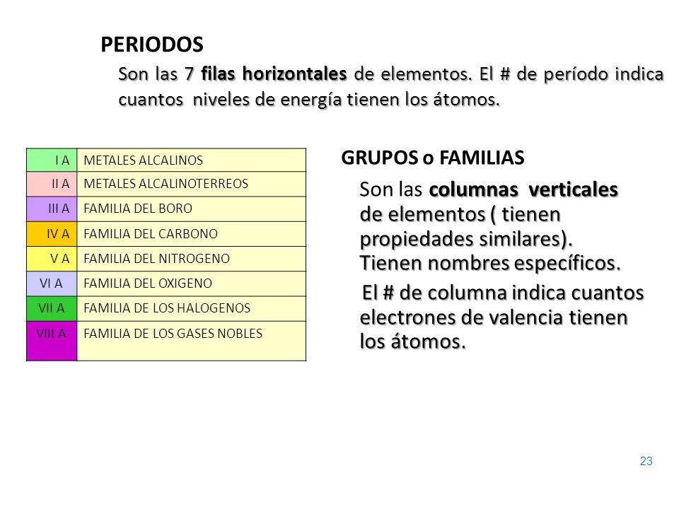 Tabla periodica cuantos grupos tiene gallery periodic table and tabla periodica cuantos grupos y periodos tiene choice image tabla periodica cuantos grupos y periodos tiene urtaz Choice Image