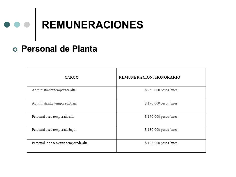 REMUNERACIONES Personal de Planta REMUNERACION / HONORARIO CARGO