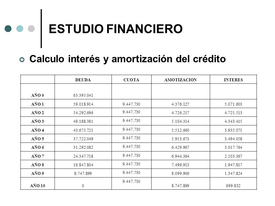 ESTUDIO FINANCIERO Calculo interés y amortización del crédito DEUDA