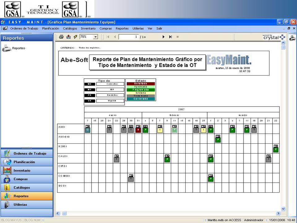 Reporte de Plan de Mantenimiento Gráfico por Tipo de Mantenimiento y Estado de la OT