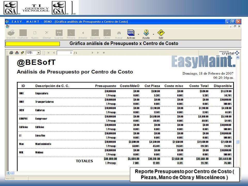 Reporte Presupuesto por Centro de Costo ( Piezas, Mano de Obra y Misceláneos )