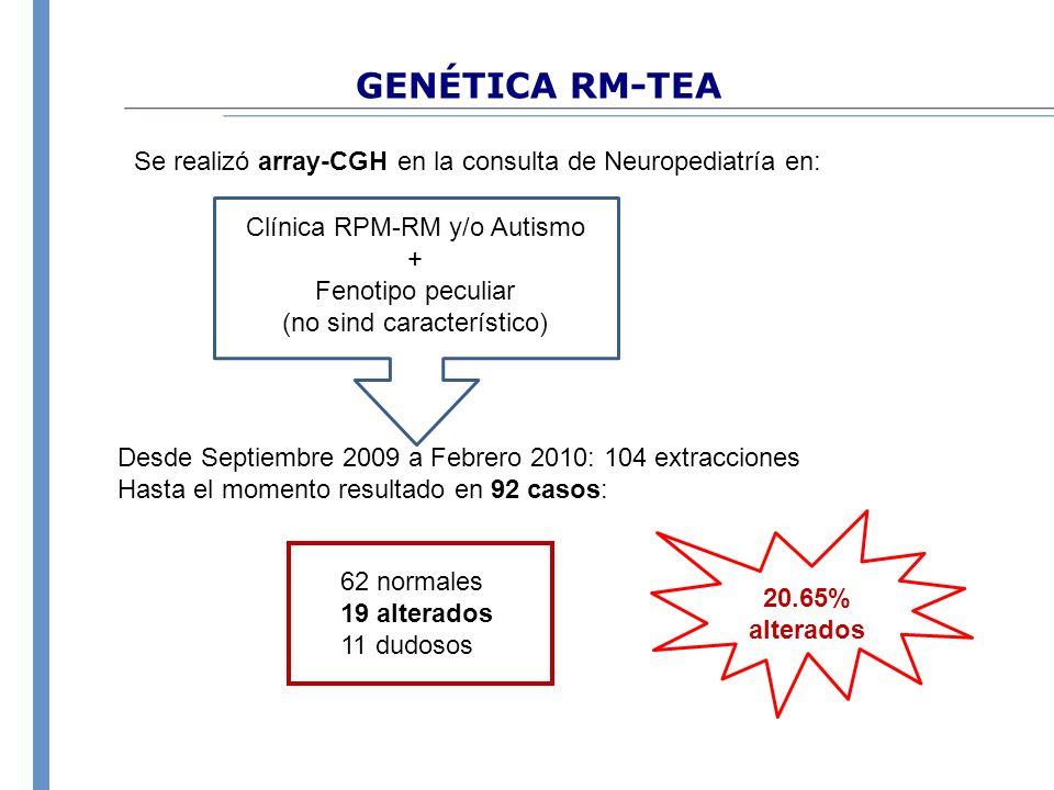 GENÉTICA RM-TEA Se realizó array-CGH en la consulta de Neuropediatría en: Clínica RPM-RM y/o Autismo.