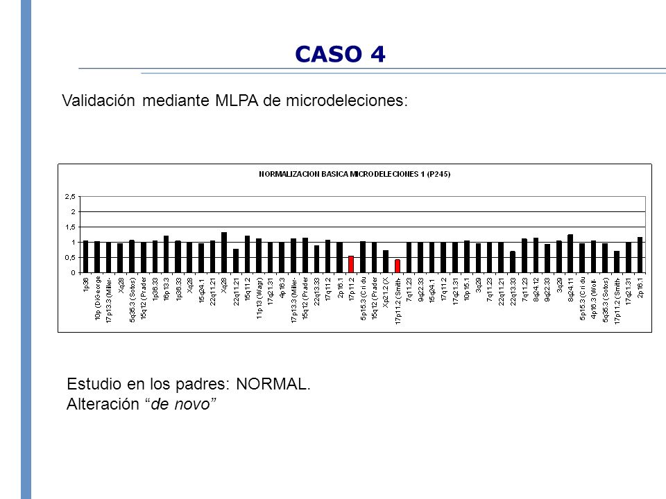 CASO 4 Validación mediante MLPA de microdeleciones: