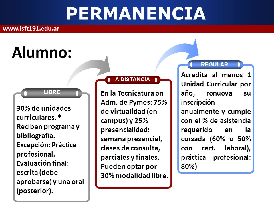 PERMANENCIA www.isft191.edu.ar. Alumno: REGULAR.
