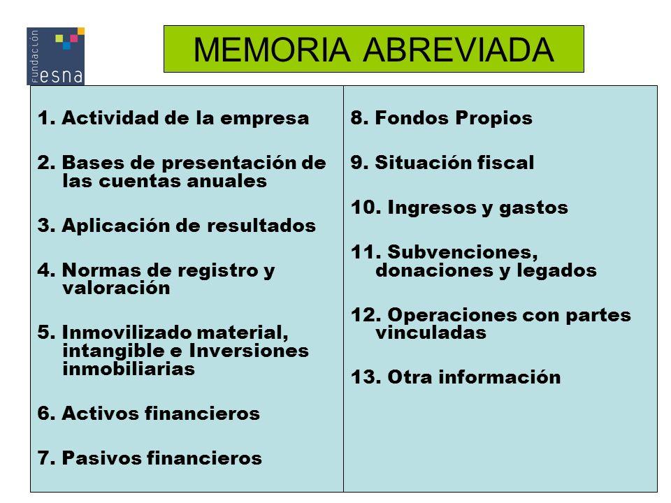 MEMORIA ABREVIADA 1. Actividad de la empresa