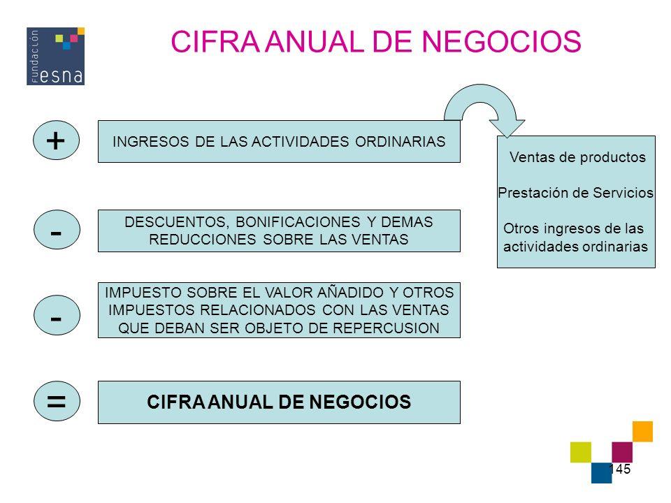 CIFRA ANUAL DE NEGOCIOS