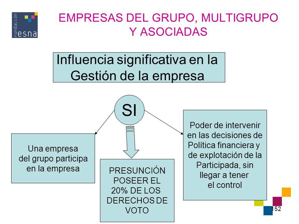 EMPRESAS DEL GRUPO, MULTIGRUPO Y ASOCIADAS