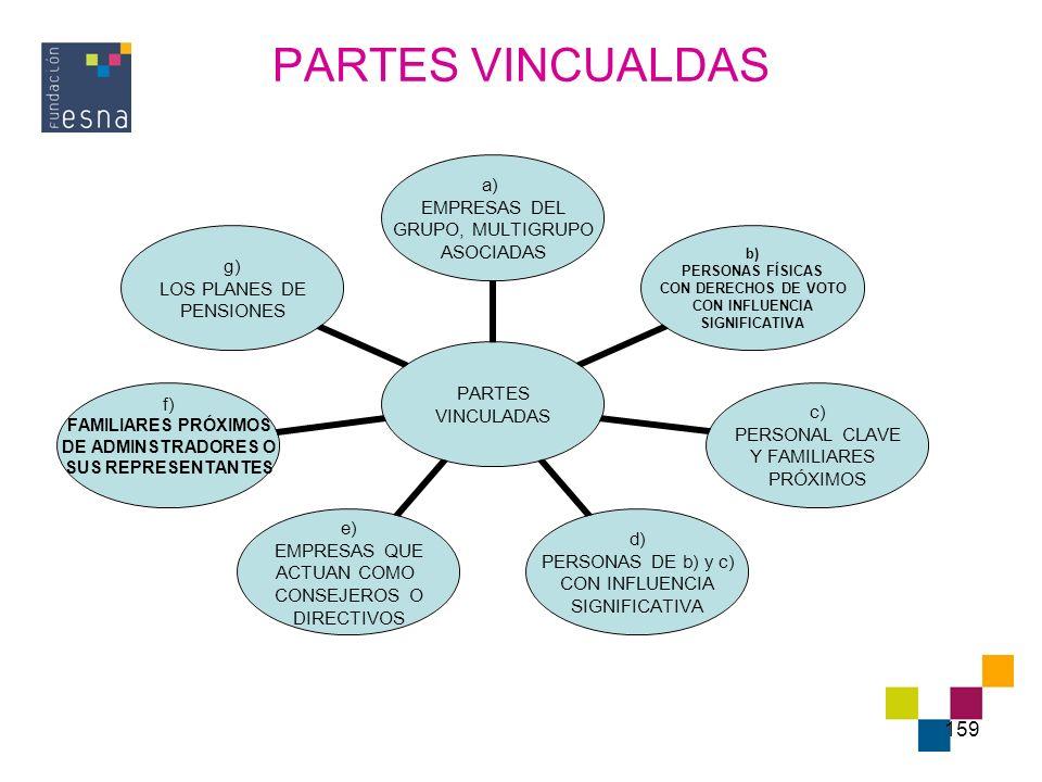 PARTES VINCUALDAS