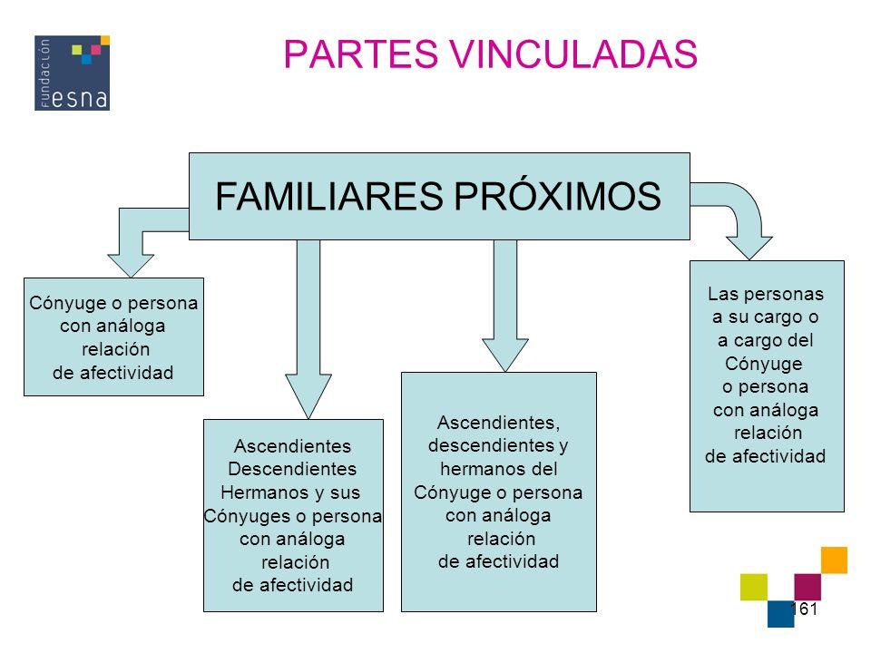 PARTES VINCULADAS FAMILIARES PRÓXIMOS Las personas Cónyuge o persona