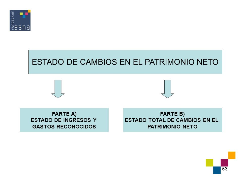 ESTADO TOTAL DE CAMBIOS EN EL